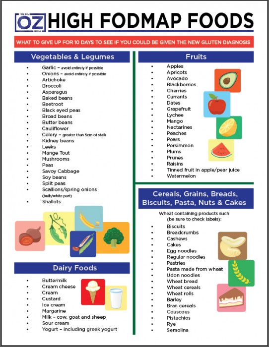 Fodmap-diet-list